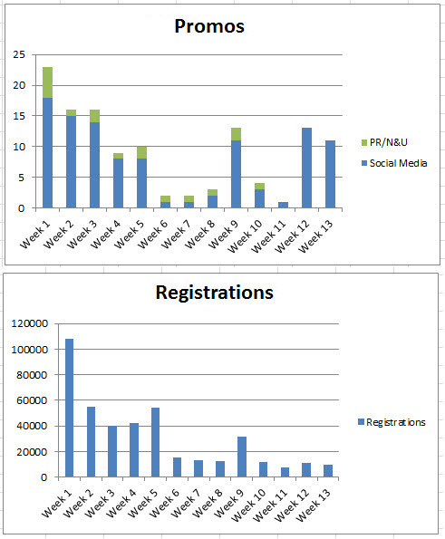 Number of Promos Correlated to Number of Registrations